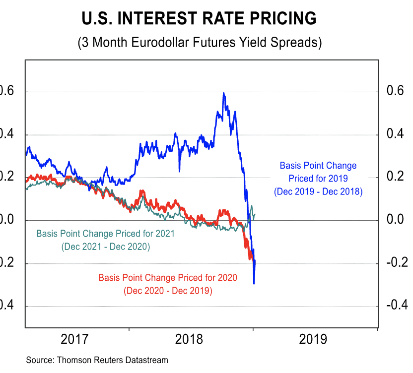 US interest rate expectations