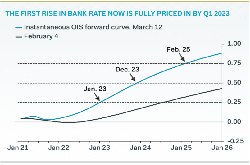 Bank rate rise expectations