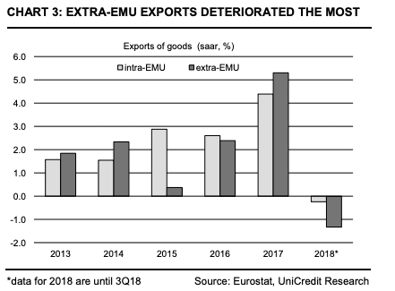 Eurozone export slump