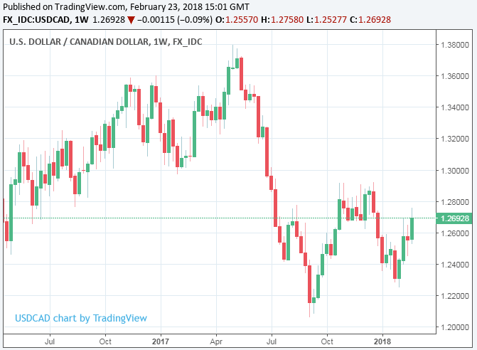 Canadian Dollar Surges As Inflation