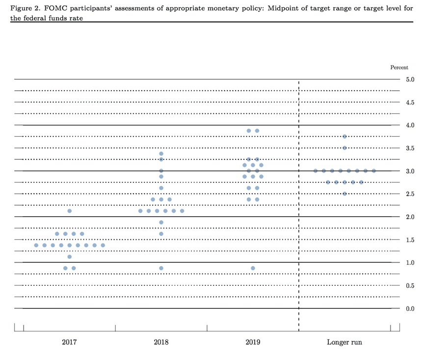 Fed dot plots for March