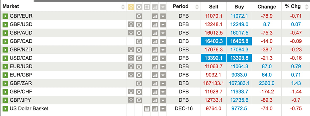 Leaderboard Pound Sterling To Euro