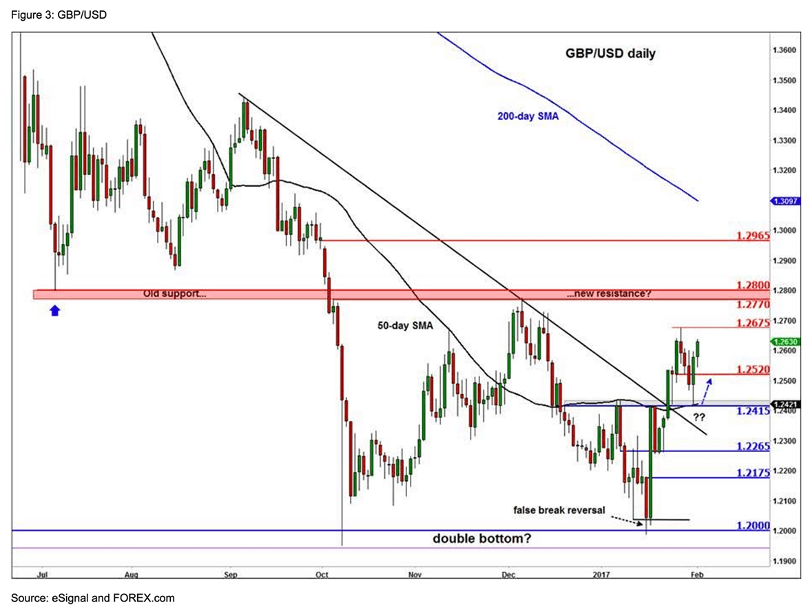 Forex news usd/gbp