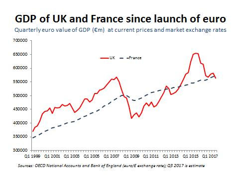 France v UK economic size