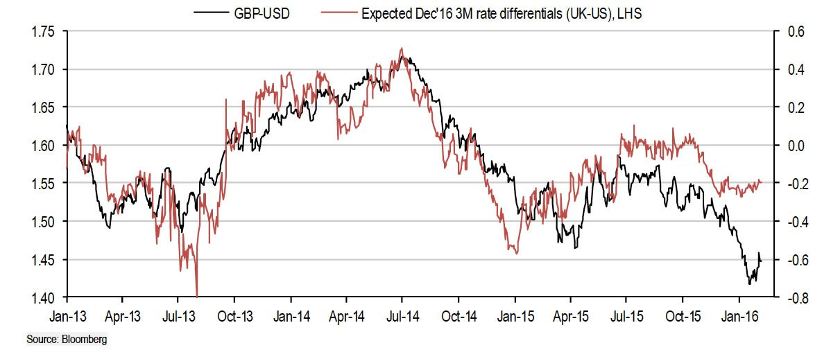 Gbp To Usd Is Undervalued