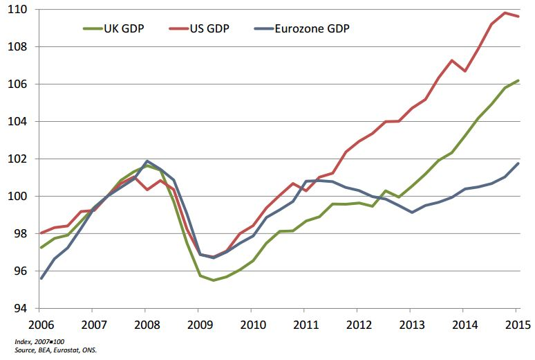 GDP growth comparisons