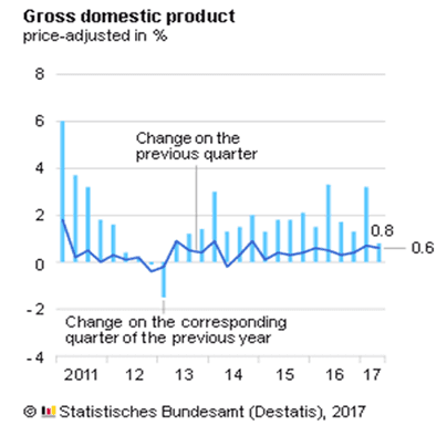 German federal statistics office reports slower growth rate in Q2