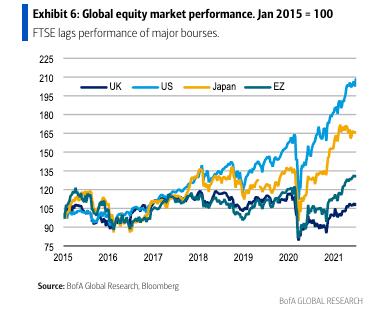 Global stock market performance