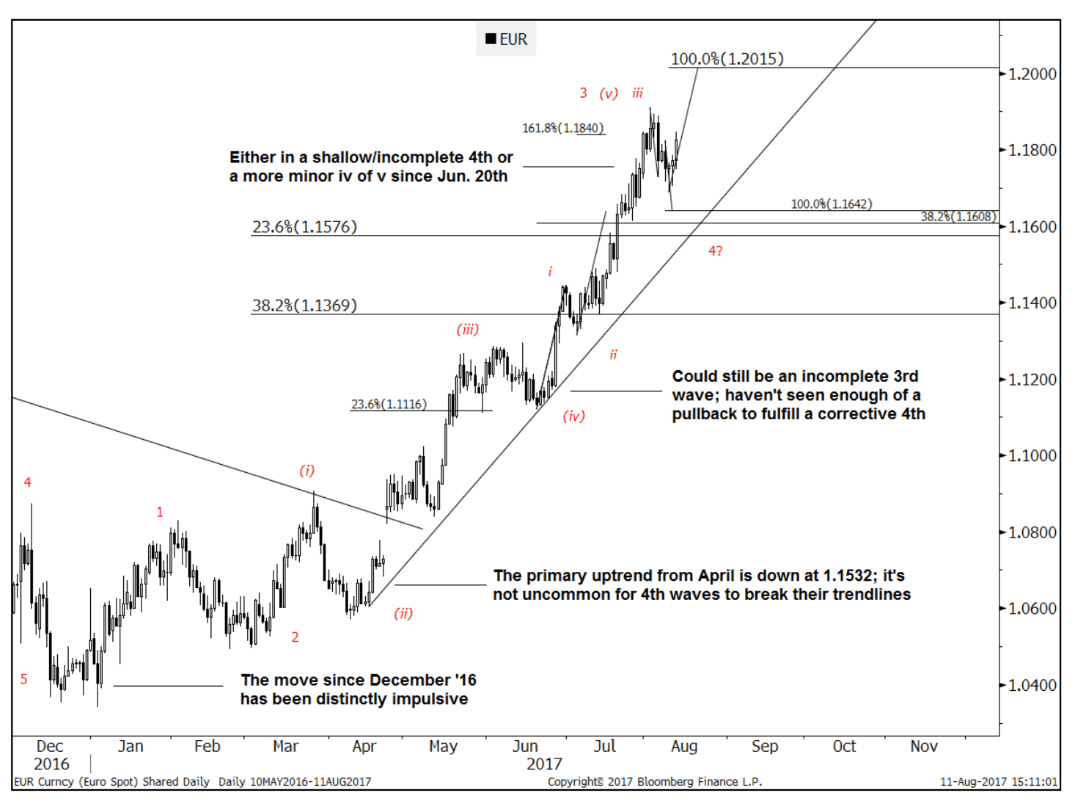 Goldman sachs eurusd is still in a well defined uptrend but goldman sachs eurusd exchange rate chart nvjuhfo Images