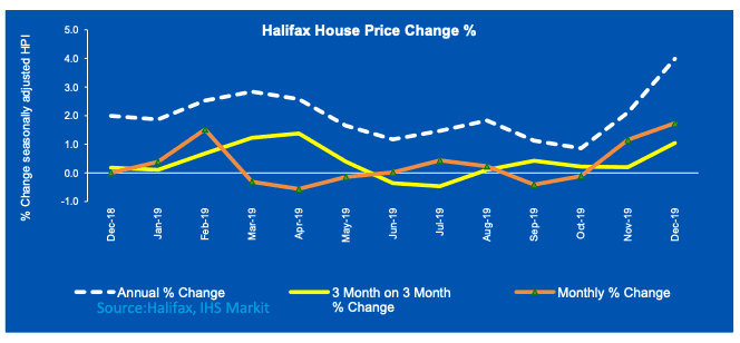 House prices Halifax