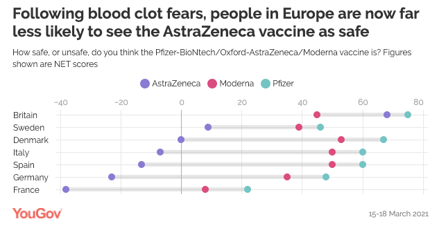 Hesitancy amongst EU citizens to take the vaccine
