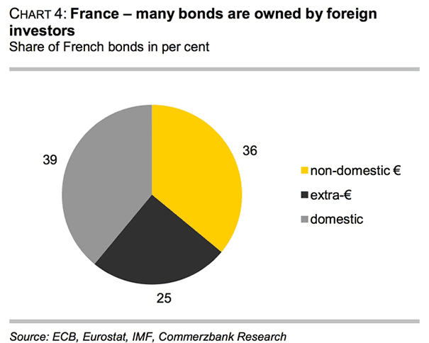 holdings of French bonds