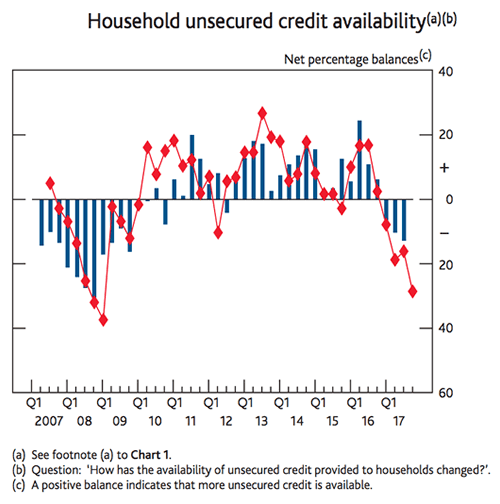 household unsecured credit
