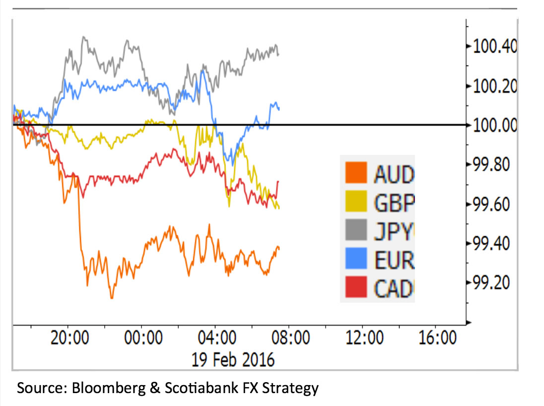 Currencies React To Risk Conditions