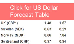 Pound to Euro 6 Month Forecasts: 1 20 Possible say HSBC, 1 31 say