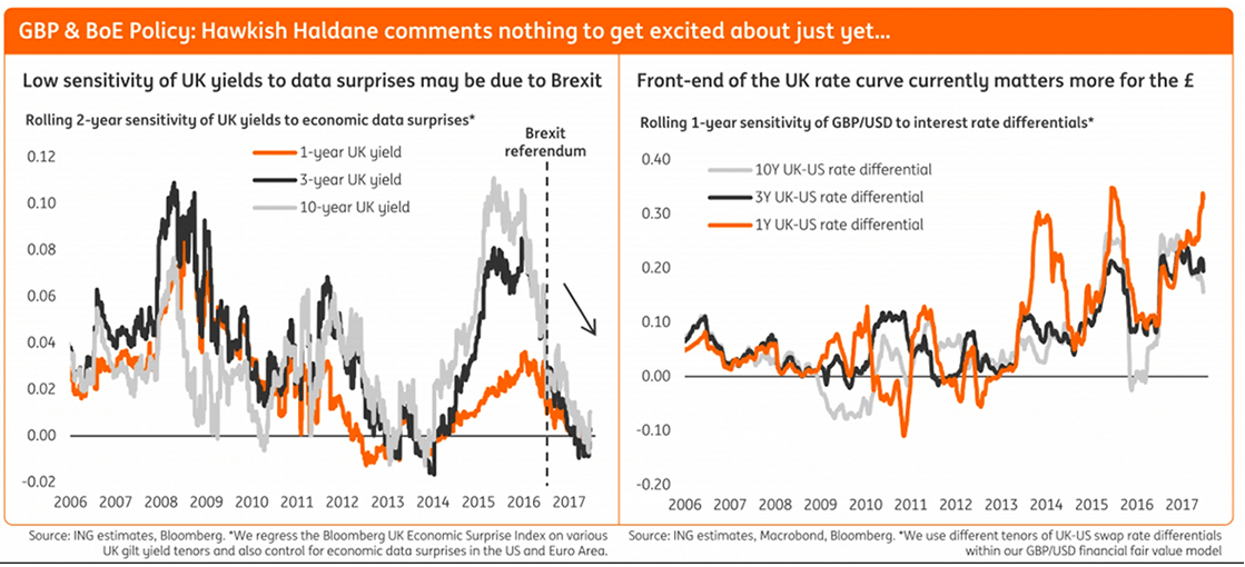 GBP valuation based on interest rate differentials