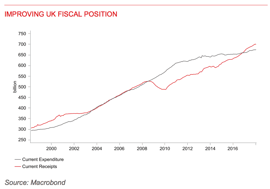 Improving UK fiscal position