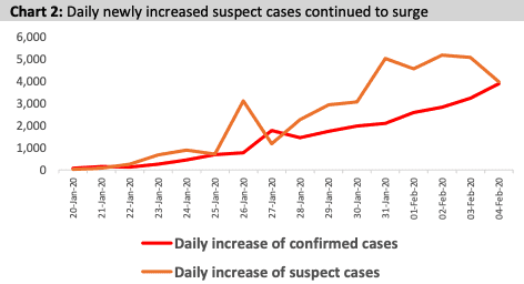 PCBC suspected cases
