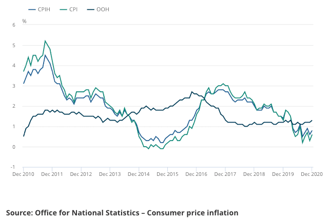 Inflation rises in UK