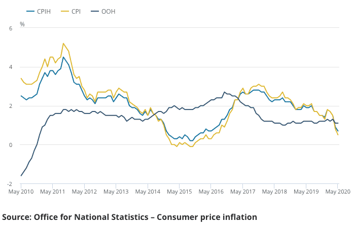 Inflation falls to lowest since 2016