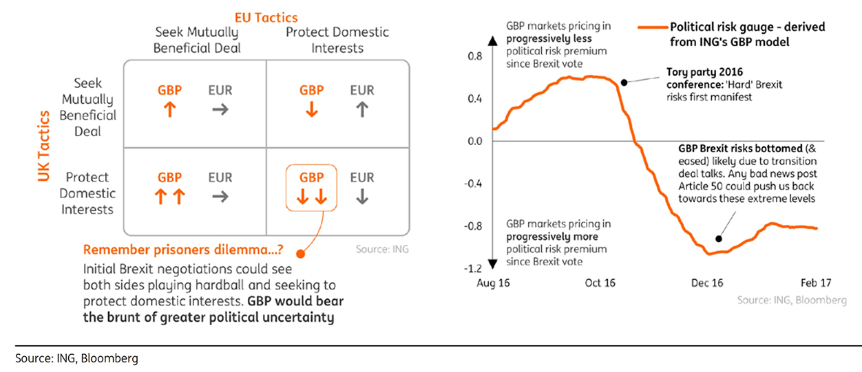 Ing On Potential Tactics Adopted By Both Sides Of Brexit Negotiations And Currency Implications