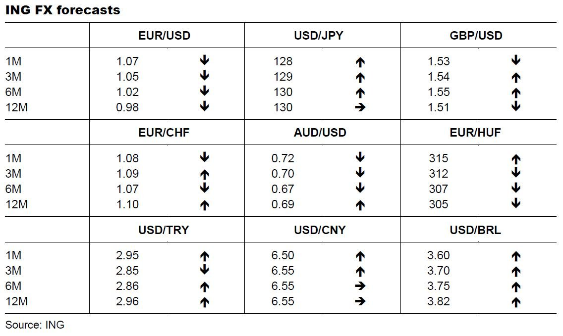 EUR/USD Currency Converter