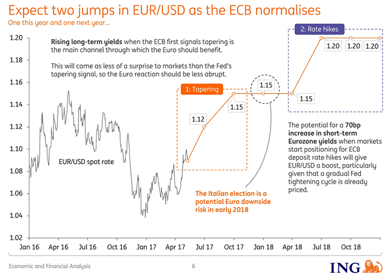 ING value of the Pound