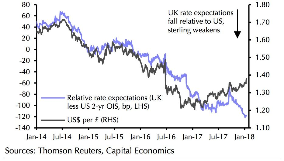 Pound To Dollar And Interest Rate Expectations