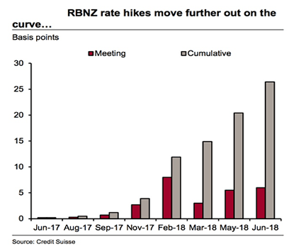 Interest rate outlook NZD