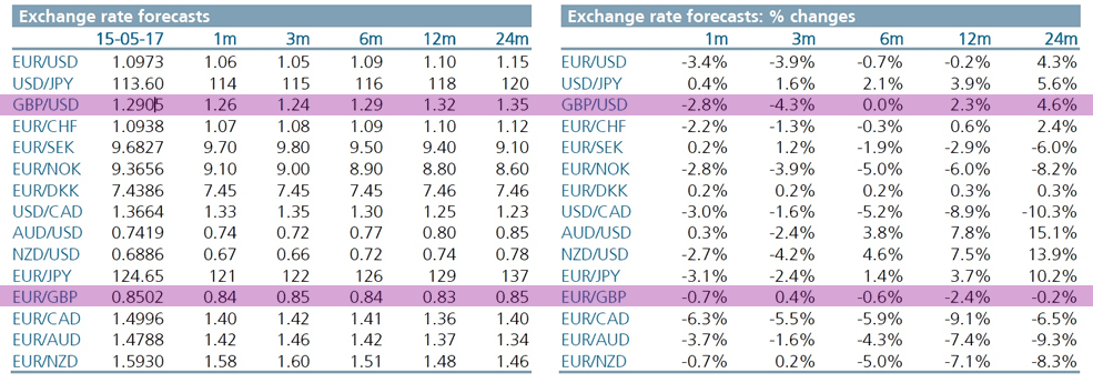 exchange rate forecast changes intesa sanpaolo