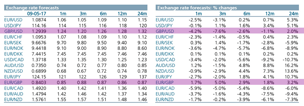 Intesa Sanpaolo exchange rate forecasts