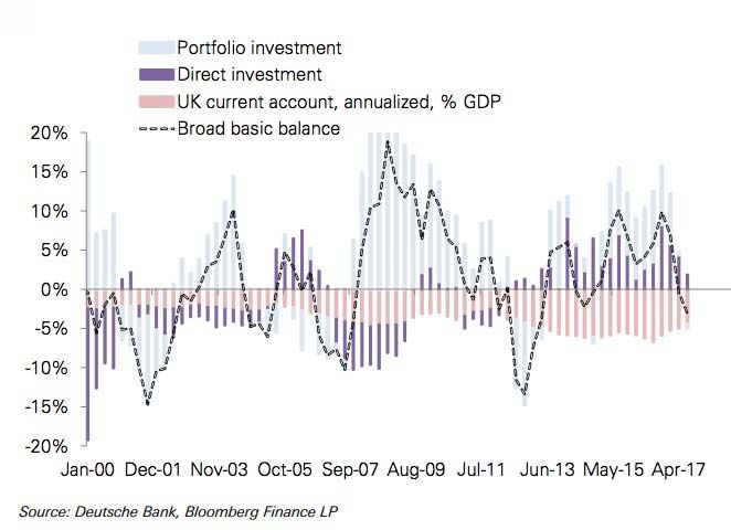Importance of capital flows for the Pound