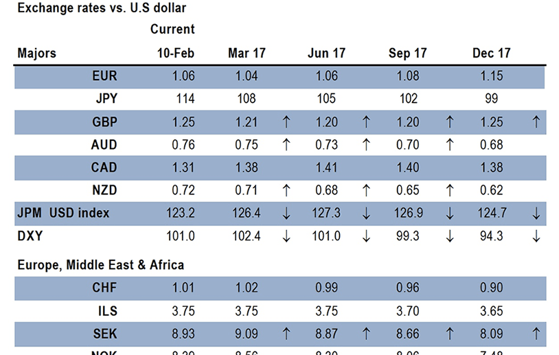 Jpmorgan Exchange Rate Forecast Update For Dollar Euro Pound And Other Key Majors