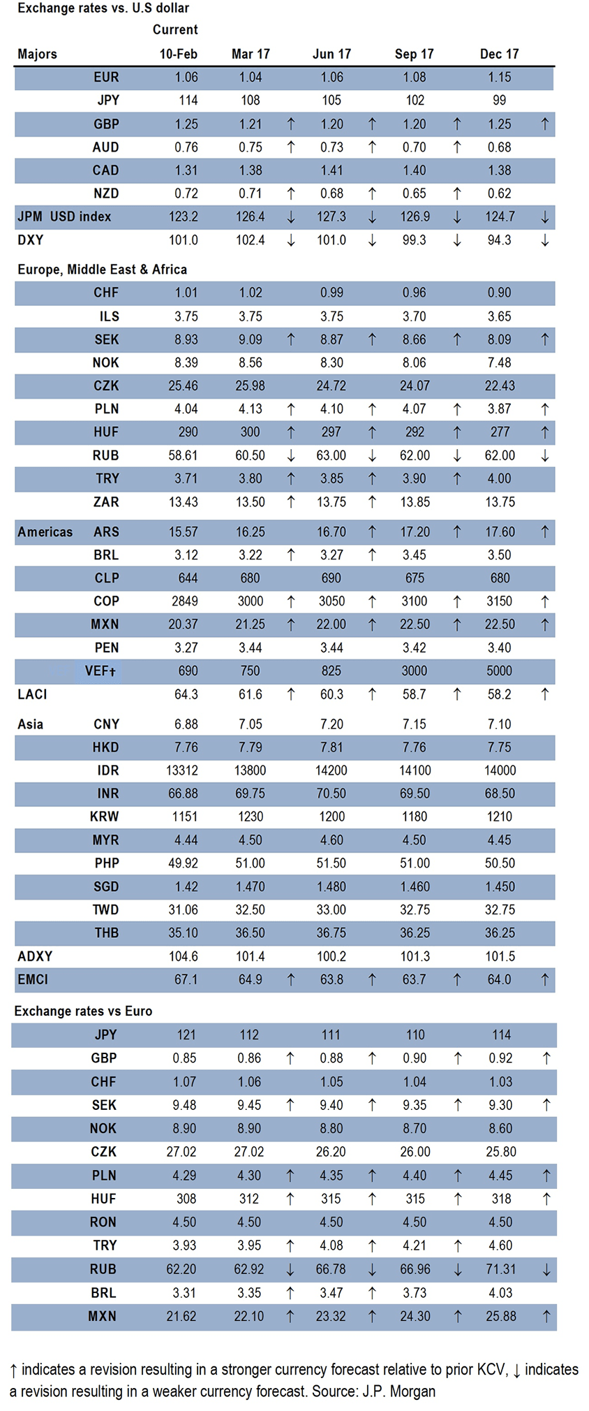 Jpmorgan Exchange Rate Forecasts