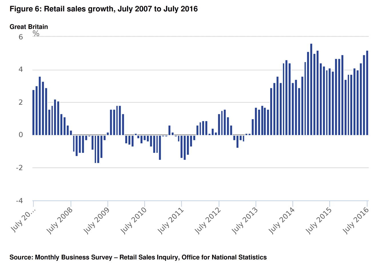 UK retail sales July