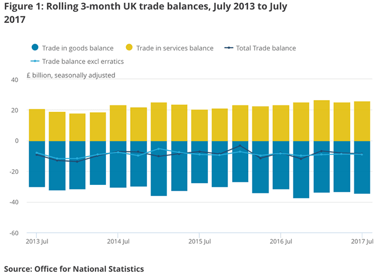 July trade deficit data