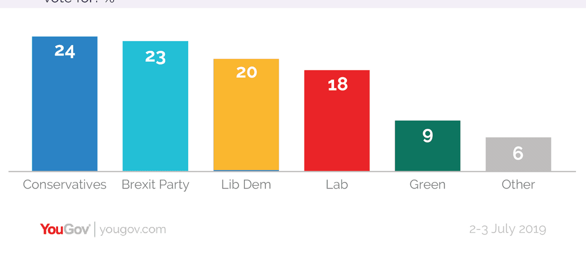 YouGov Voting intentions