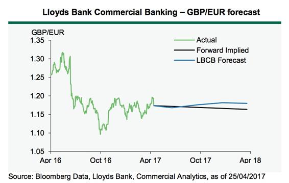 Lloyds Bank Exchange Rate Forecasts