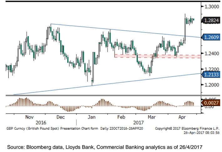 Lloyds forex rates