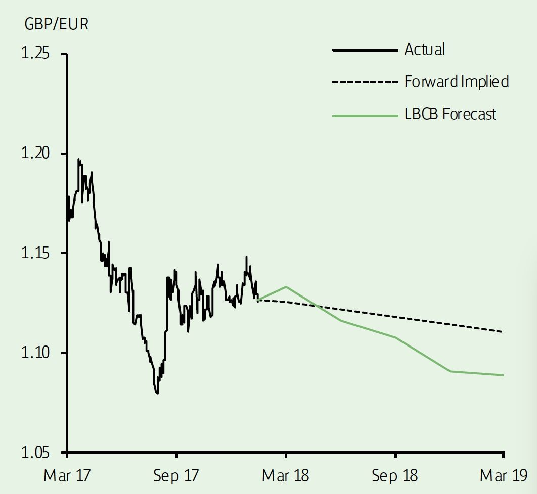 GBP to EUR projections