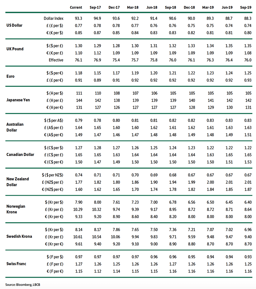 Lloyds forecasts for the Pound