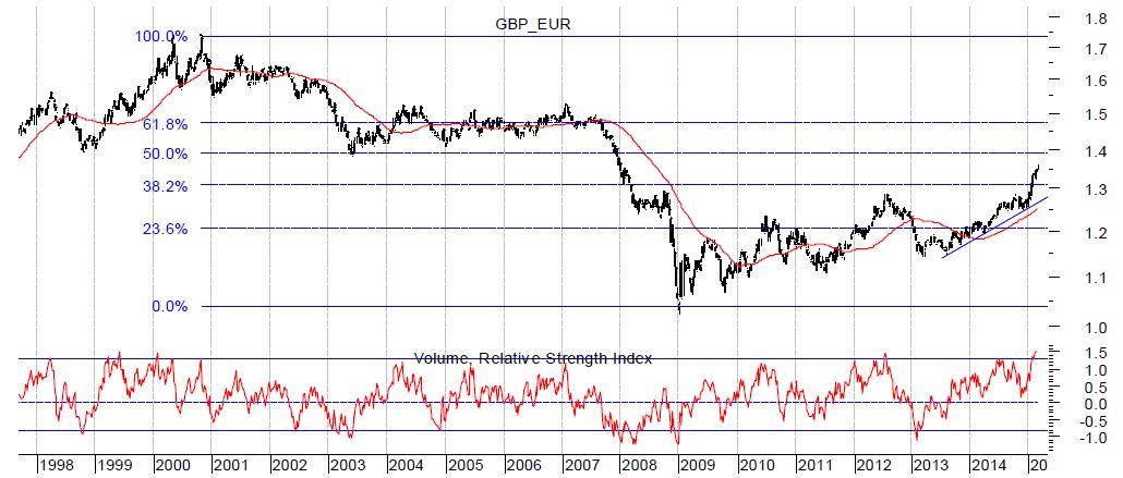 Forex charts pound euro