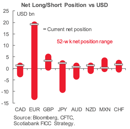 Long versus short currency positioning