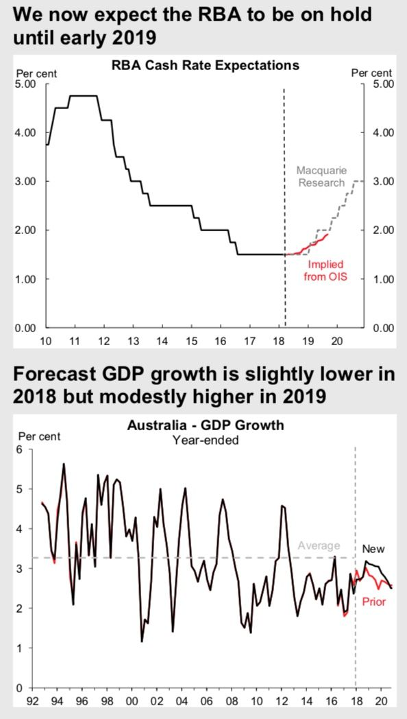 Macquarie RBA and GDP forecasts