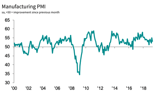 PMI for April