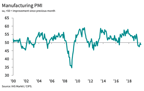 PMI contraction