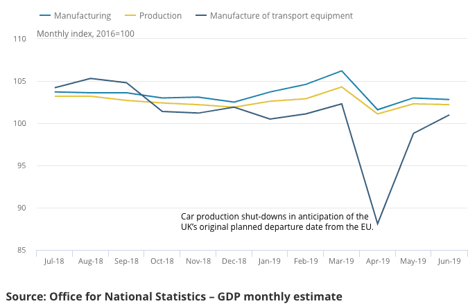Manufacturing and industrial production decline