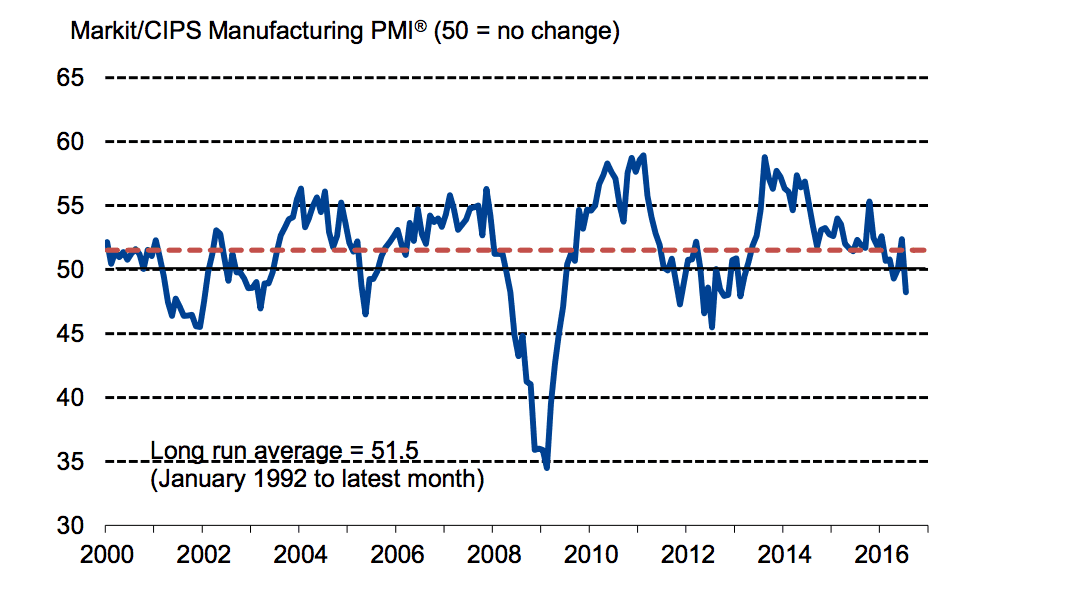 CIPS and Markit Manufacturing PMI