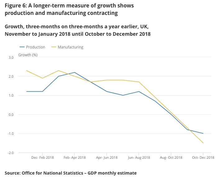 UK economic growth slowing