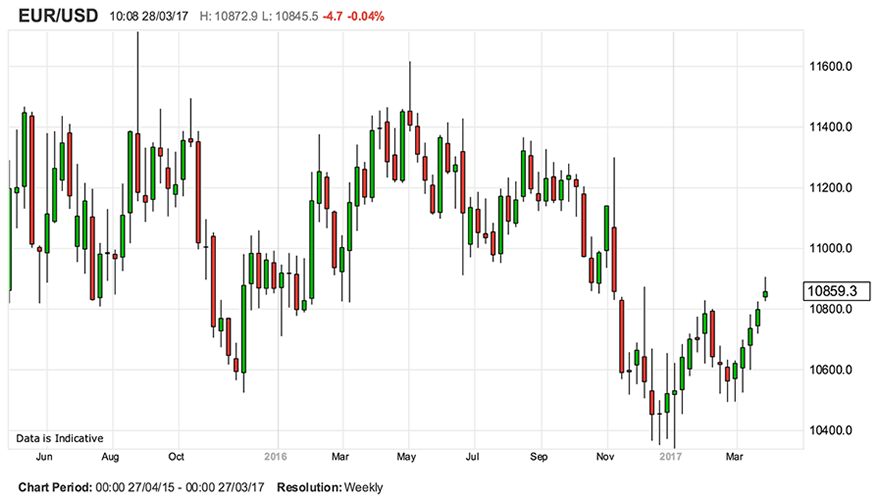 Forex euro vs dollar daily chart